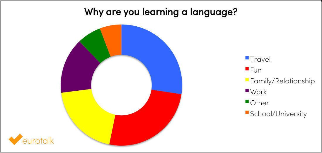 Why are you learning a language?