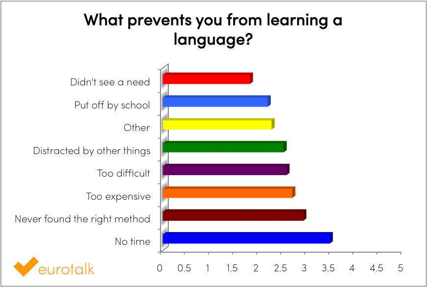 What prevents you from learning a language?