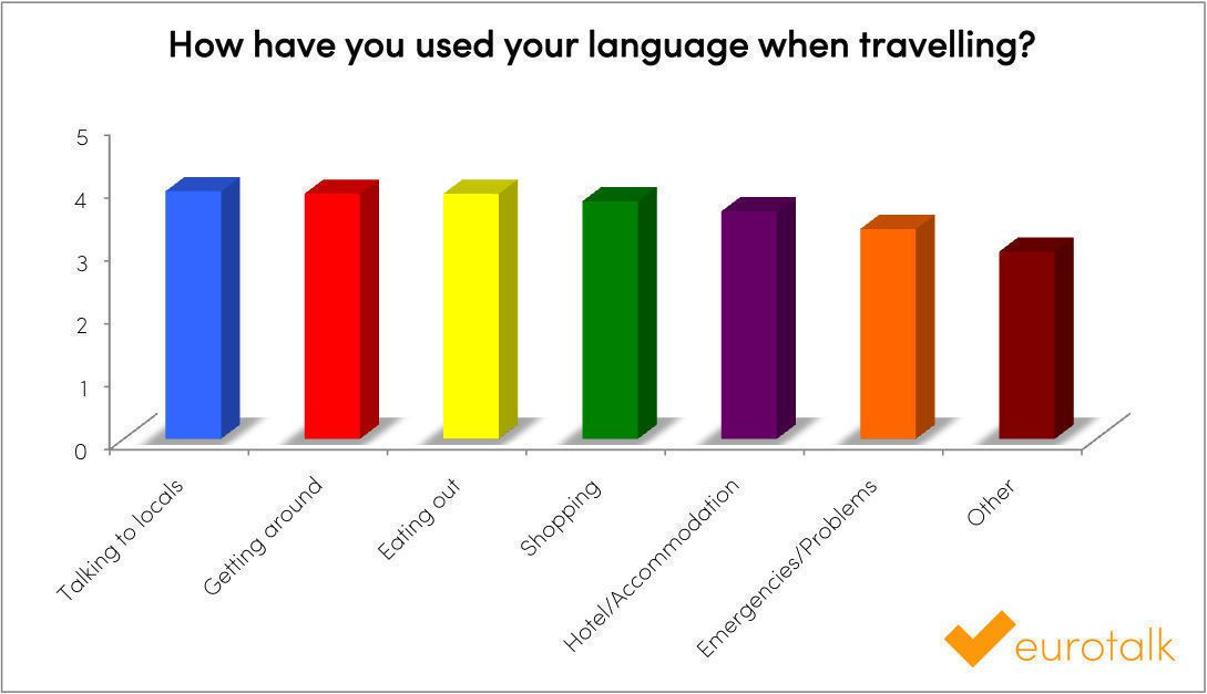 How have you used your language when travelling?