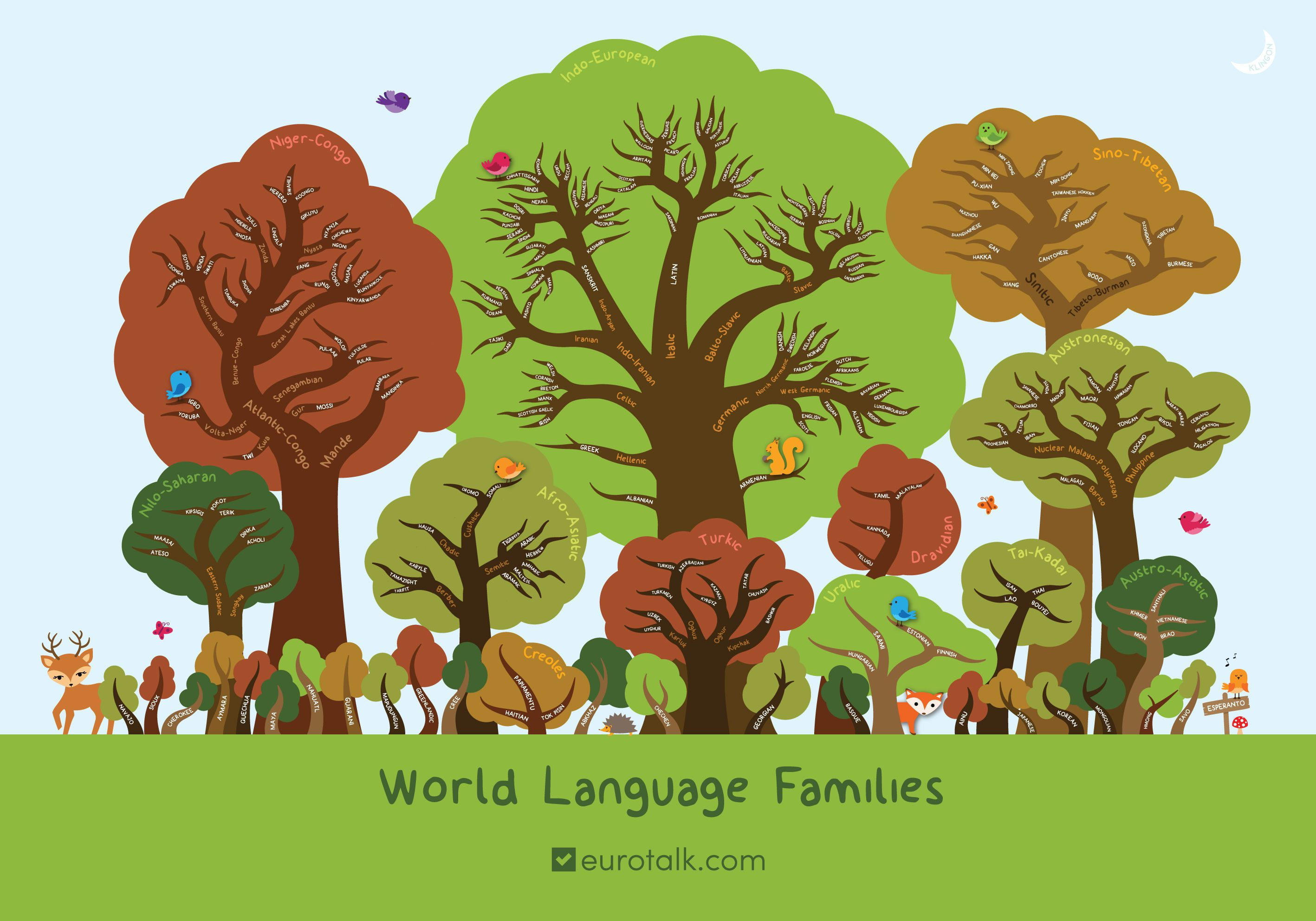 World language family trees